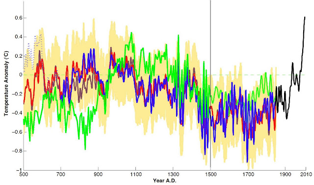 Tree ring proxies and the divergence problem the original mann 2008 eiv reconstruction is in red the no tree ring reconstruction is in blue the reconstruction with seven series with higher ccuart Gallery