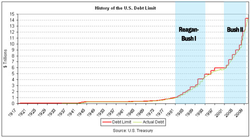 the history of national debt that has constantly plagued the us We reveal the nations teetering on the edge of bankruptcy.