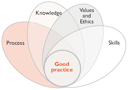 values in social care practice