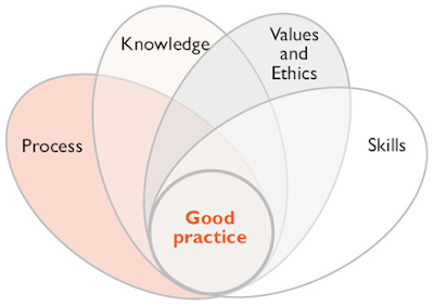"""social work values Essay about values & ethics in social work - """"in this essay, we have been asked to critically assess the professional values in the 'british association of."""