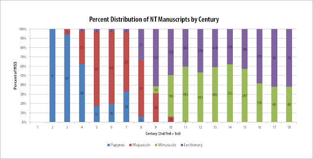 Percent Distribution of New Testament Manuscripts by Century