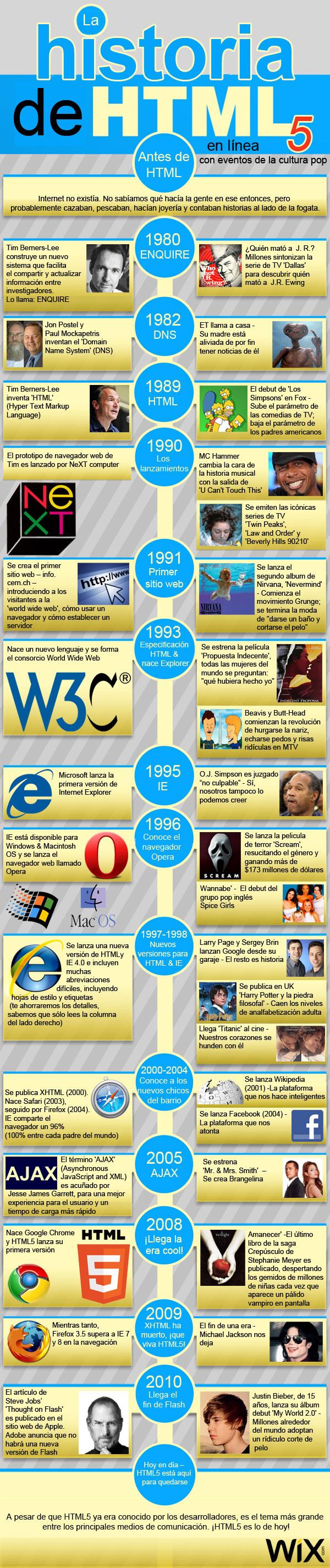 La Historia de HTML5