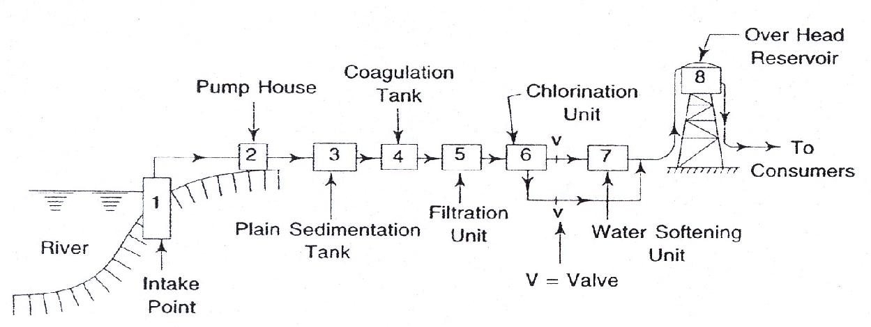 Pengolahan primer air diagram alir dari instalasi pengolahan ccuart Gallery
