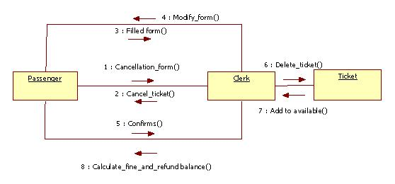 Uml diagrams for railway reservation programs and notes for mca ccuart