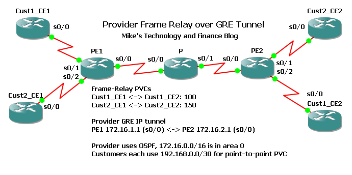 Mikes Technology And Finance Blog Frame Relay Switching Lab - Frame relay switch example