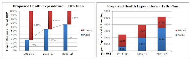Proposed Health Expenditure in 12th Five Yr Plan (and beyond)