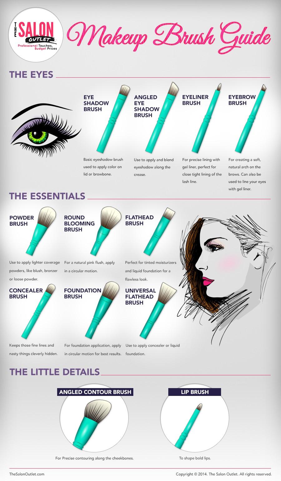 Eye makeup brushes guide