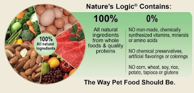 Nature S Logic Canned Dog Food Ingredients