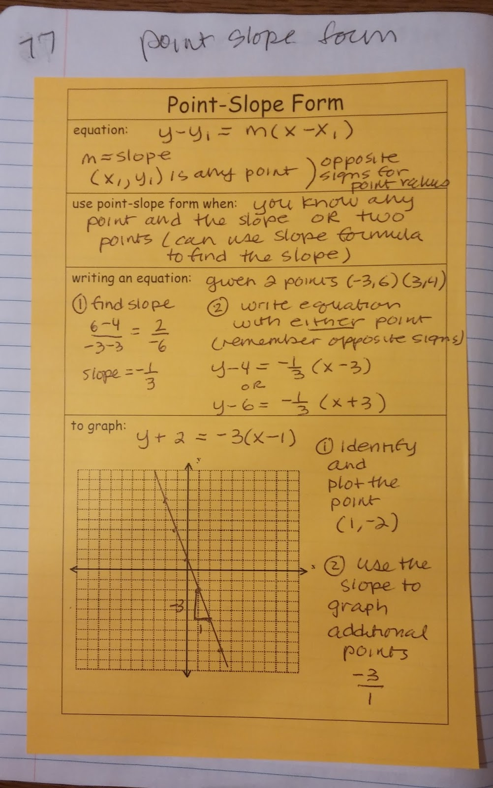 Beautiful math linear equations all forms applications another two page spread for point slope form falaconquin