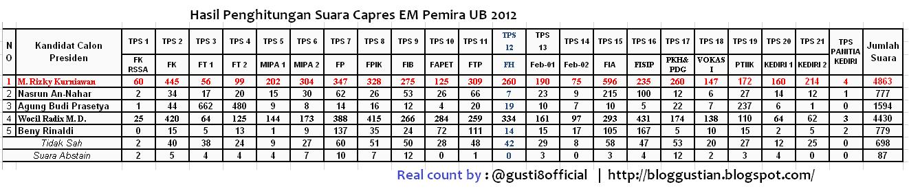 Hasil Penghitungan Capres EM Terakhir Pemira UB 2012