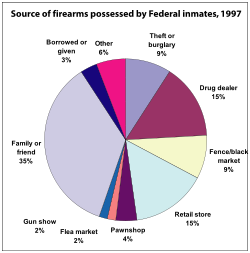 a overview of anti hand gun controls in united states Gun control gun control: state versus federal uniform regulations when appropriate and the states to experiment with further regulations if so desired.