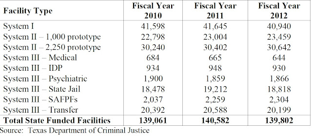 http://www.lbb.state.tx.us/Public_Safety_Criminal_Justice/Uniform_Cost/Criminal%20Justice%20Uniform%20Cost%20Report%20Fiscal%20Years%202010%20to%202012.pdf