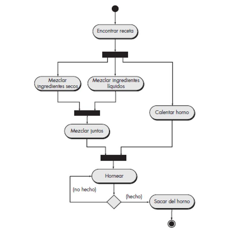 Portafolio de ingeniera de software diagrama de comportamiento una de las cosas que no dice el diagrama de actividad de la figura ya anteriormente observada es quin o qu hace cada una de las acciones ccuart Image collections