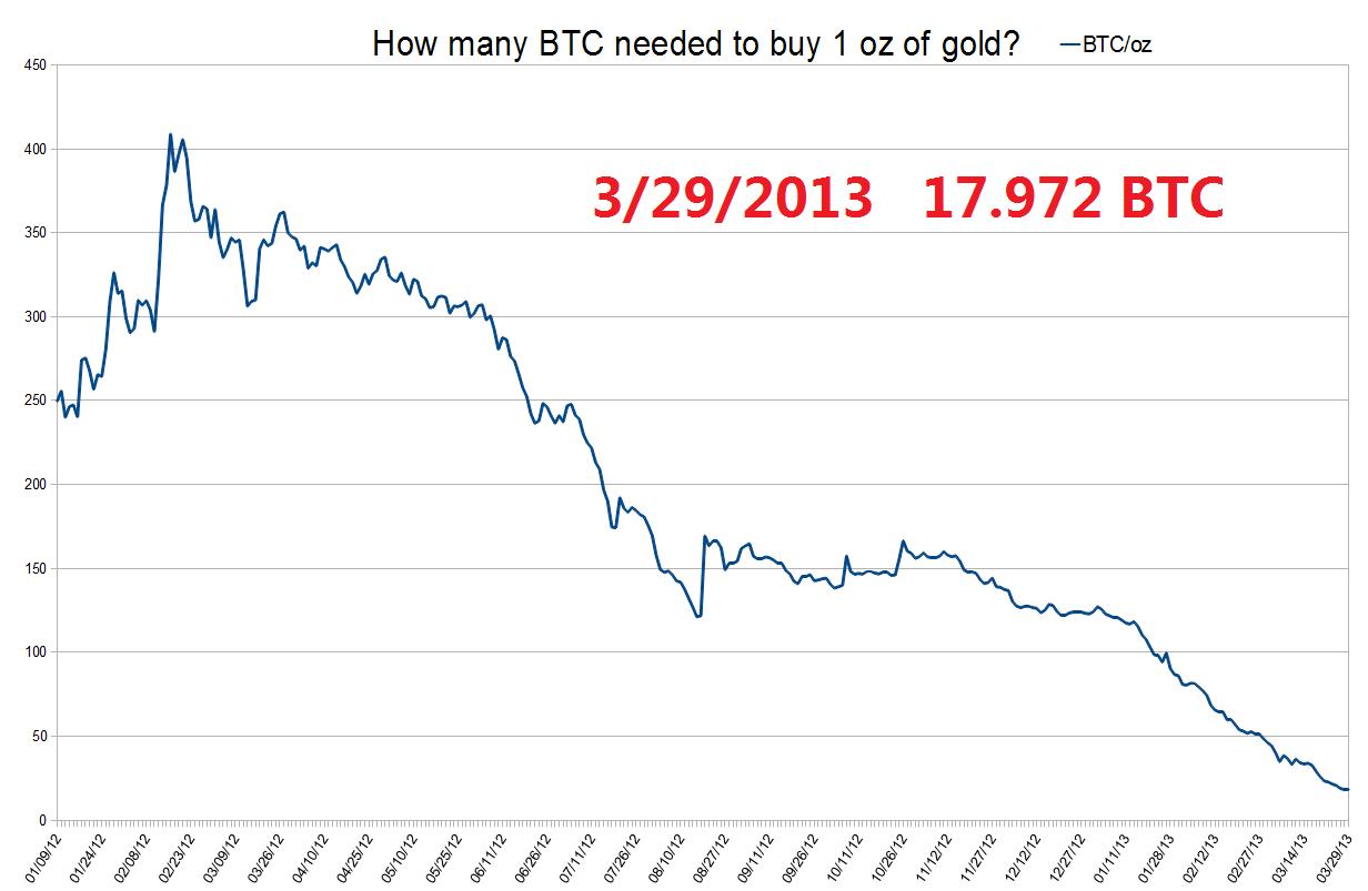 Buy bitcoin by neteller
