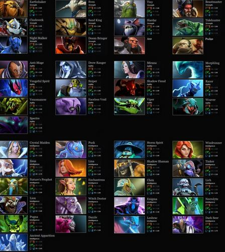 Dota 2 Heroes Picture (updated)