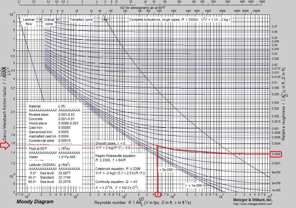 Ecohidra hidrulica e eltrica predial perda de carga ilustrao 4 diagrama de moody ccuart Image collections