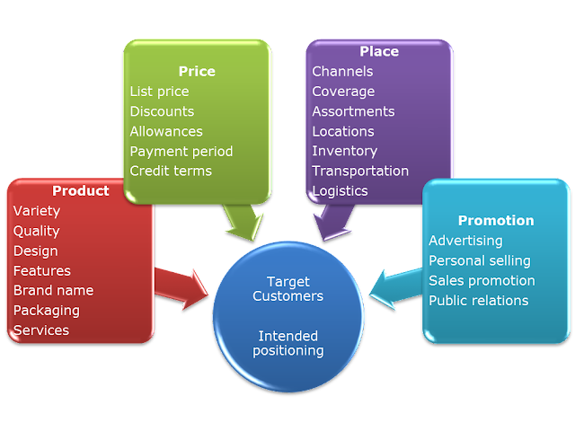 toyota marketing mix 7 p s The marketing mix (also known as the 4 ps) is a foundation model in marketing the marketing mix has been defined as the set of marketing tools that the firm uses to pursue its marketing objectives in the target.