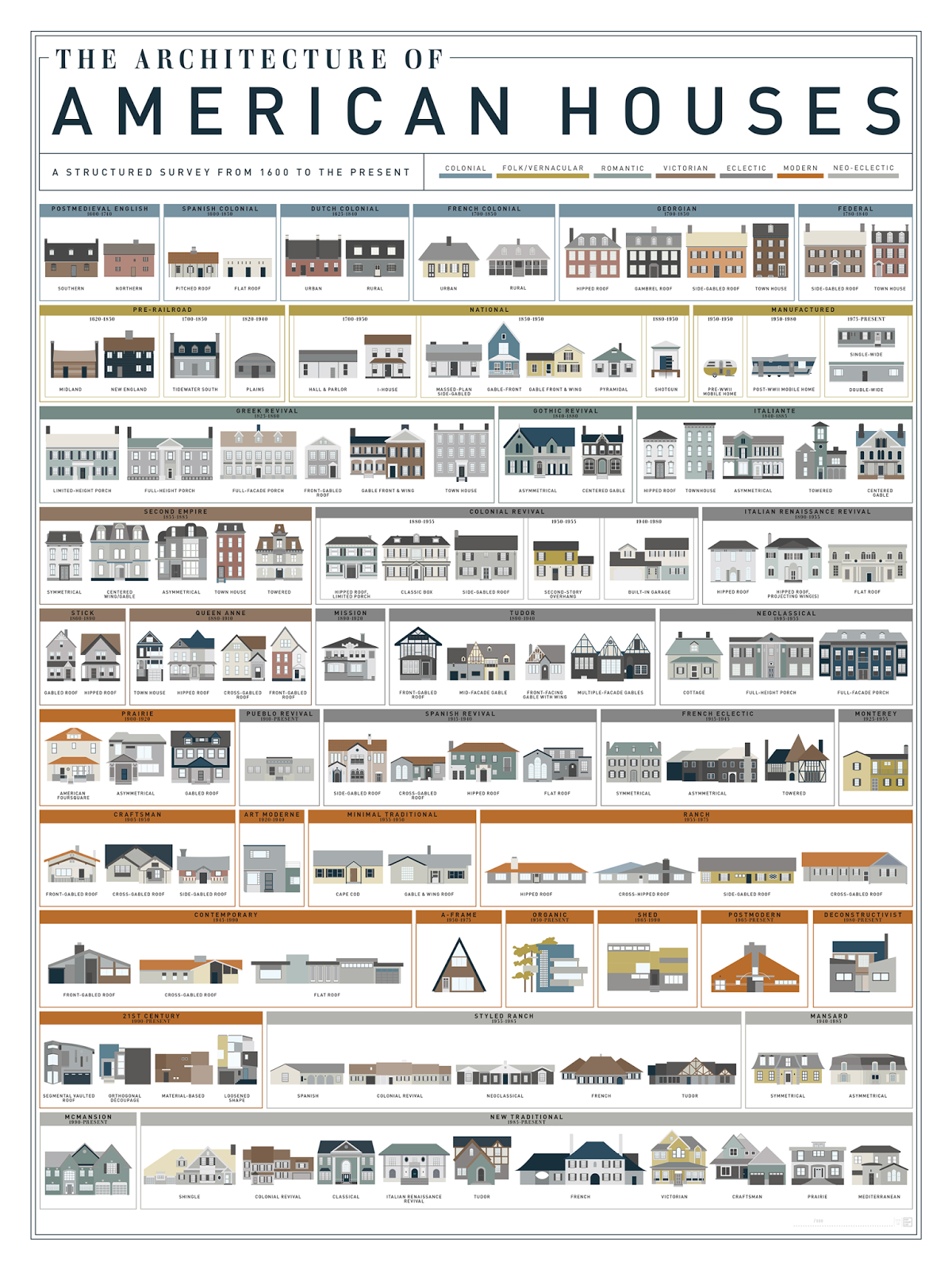 the lovely side poster the architecture of american houses