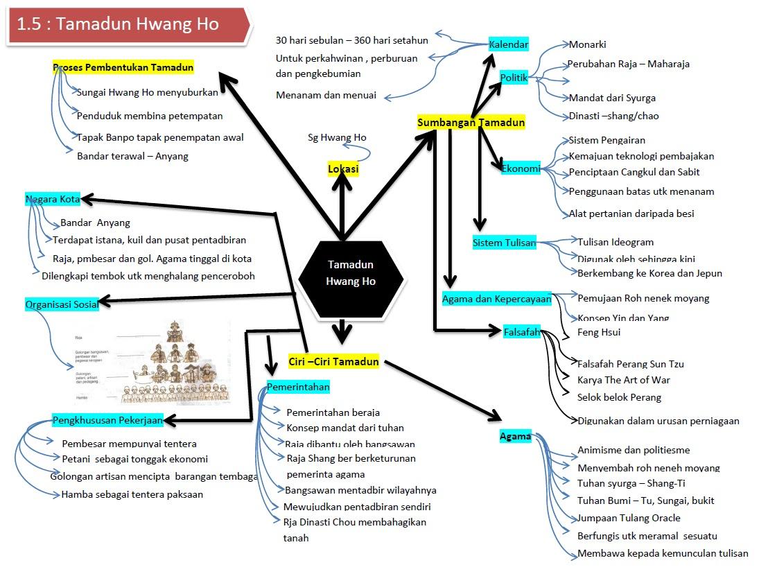 sejarah tamadun hwang ho 2 tamadun mesopotamia, mesir, indus dan hwang ho menjadi asas peningkatan tamadun manusia (ms15-34) a mengapakah kod undang-undang hamurabi dapat membantu tamadun mesopotamia bertahan untuk jangka masa yang lama.