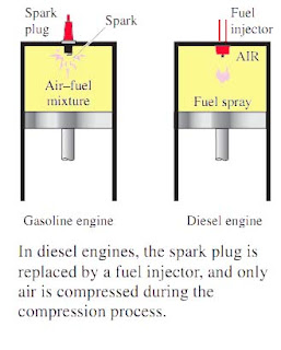 Termodinamika siklus diesel siklus diesel adalah siklus ideal untuk mesin torak pengapian kompresi yang pertama kali dinyatakan oleh rudolph diesel tahun 1890 ccuart Gallery