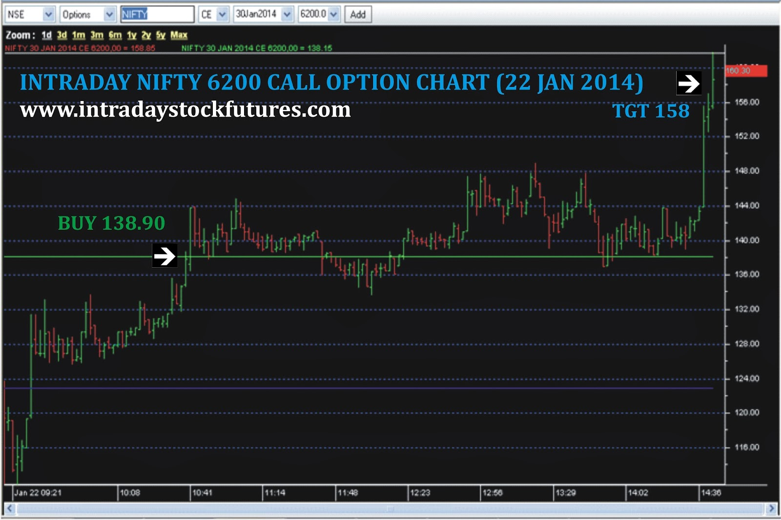 Intraday option trading nifty