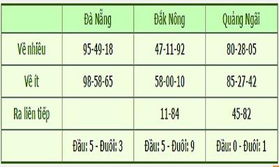 thong-ke-mien-trung-1306-xoso.homnay24h.com