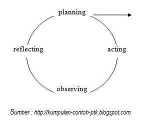 Bincang pendidikan indonesia model model penelitian tindakan kelas gambar 1 rancangan penelitian tindakan model kurt lewin ccuart Gallery