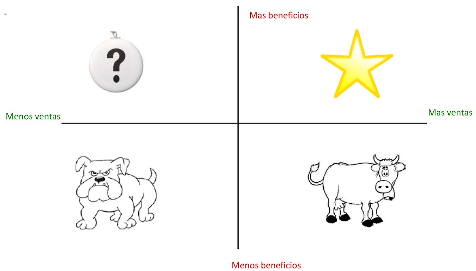 Ventas y beneficios en tu tienda: ¿cuál es la diferencia?