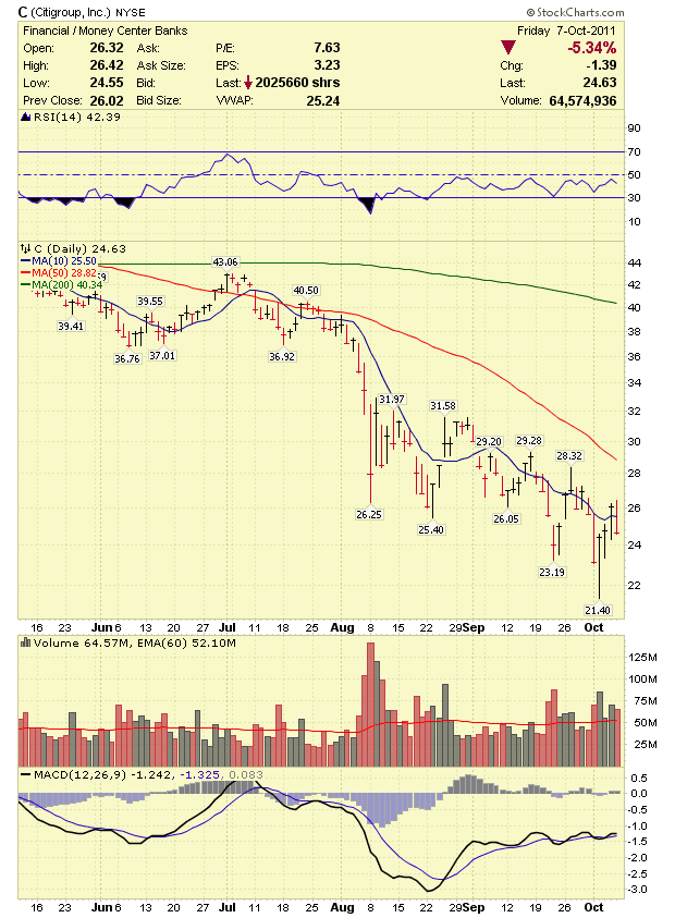 Stock Market Analysis 10 08 11