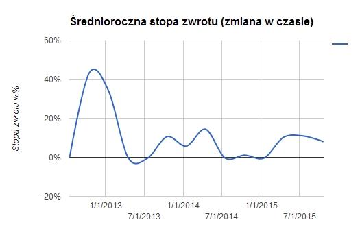 Średnioroczna stopa zwrotu od 2012