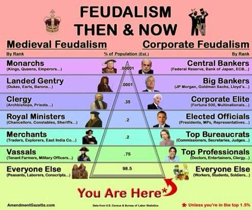 Feudalismo ayer y hoy