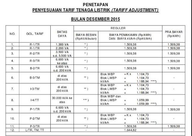 Inilah Tarif Dasar Listrik per 1 Desember 2015