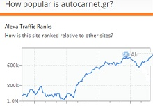 Autocarnet popularity