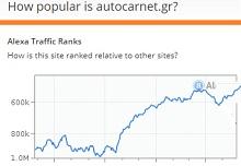 Autocarnet popularity