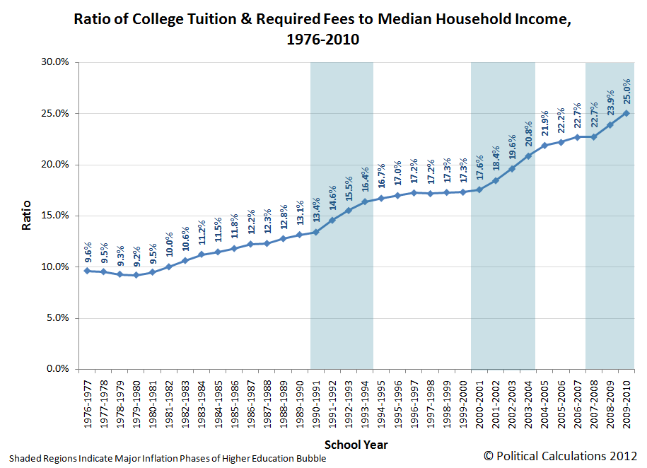 Ratio of College Tuition & Required Fees to Median Household Income, 1976-2010