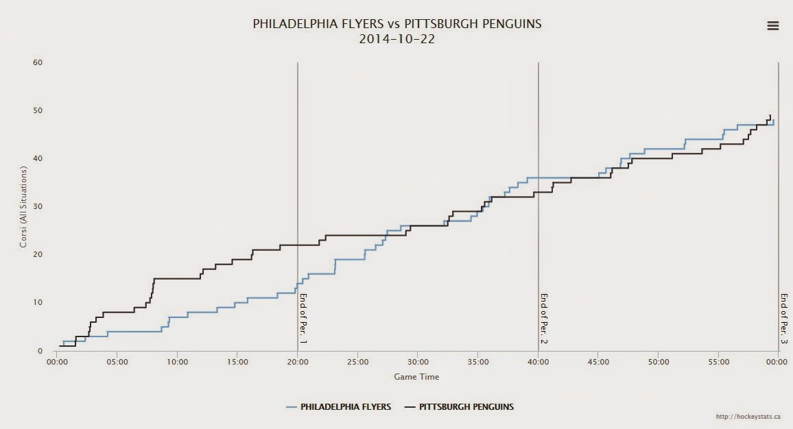 Puck possession swung wildly in favor of the Flyers