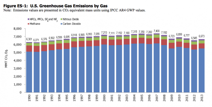 Total U.S. greenhouse gas emissions since 1990 (Credit: EPA) Click to Enlarge.