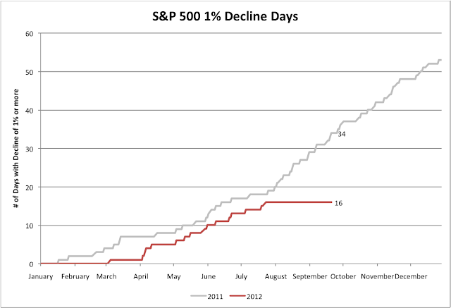 Days with large declines on S&P 500