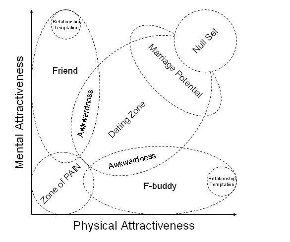 il grafico delle relazioni in base ad attrazione fisica e mentale