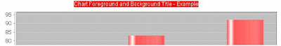 JFreeChart - Chart Title Foreground and background colors - Example