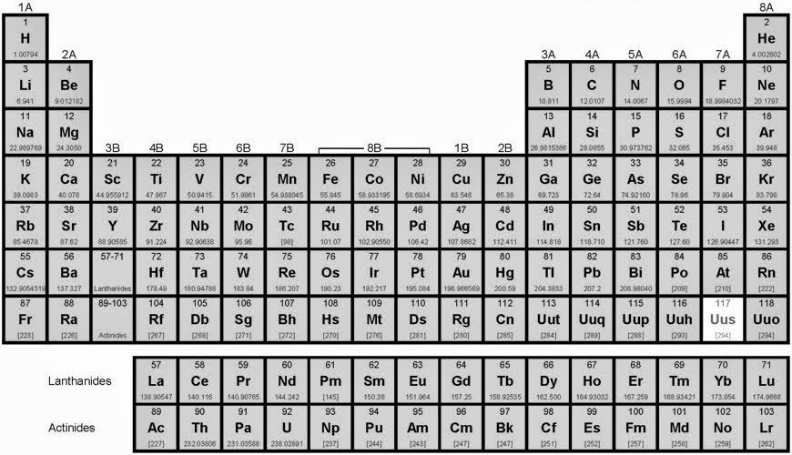 Next big future element 117 aka ununseptium has been created for 117 periodic table