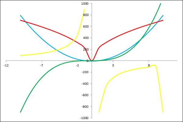 Gráficos de funções em planilhas no Excel do tipo Dispersão