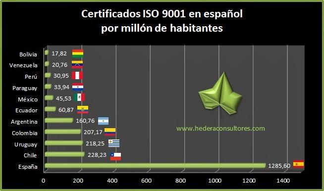 Certificados ISO 9001 por millón de habitantes