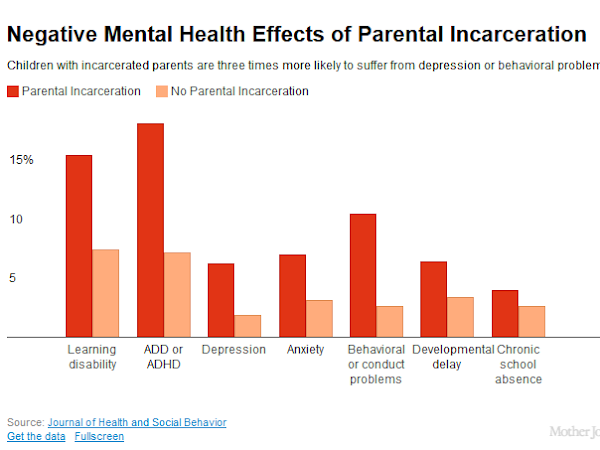 Kids Are Paying The Price For America's Prison Binge