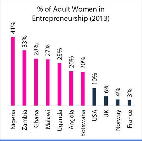 Women as Entrepreneurs | Nigeria's No. 1