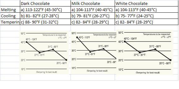 cita rasa coklat  tempering temperature