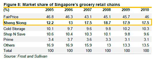 compare supply chain of sheng siong ans ntuc Singapore — with more customers shopping on their website in recent years, ntuc fairprice has launched a new service — called click&connect — which allows shoppers to buy items online and then collect them at the stores this comes after the supermarket chain.