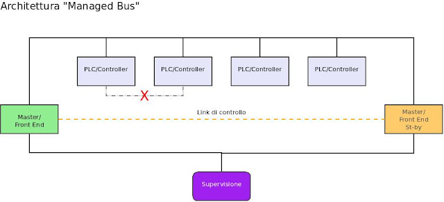 Diagramma a blocchi illustrativo del Simple Bus