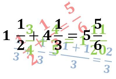 Gambar: Ilustrasi Penjumlahan Bilangan Pecahan Biasa dan Pecahan Campuran