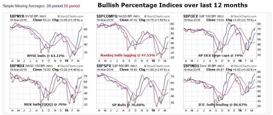 Bullish percentage